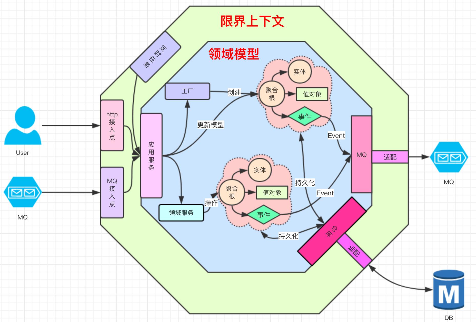 战术模式 领域模型构造块